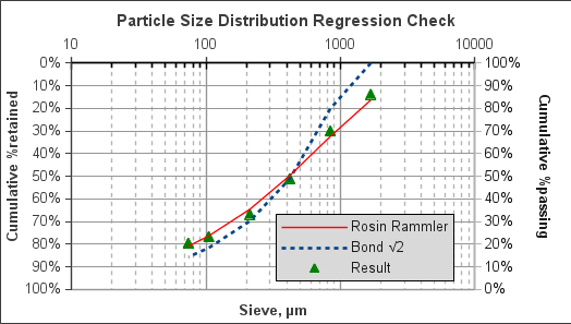 SAG discharge particle size distribution chart